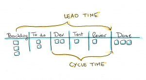 Lead Time i Cycle Time